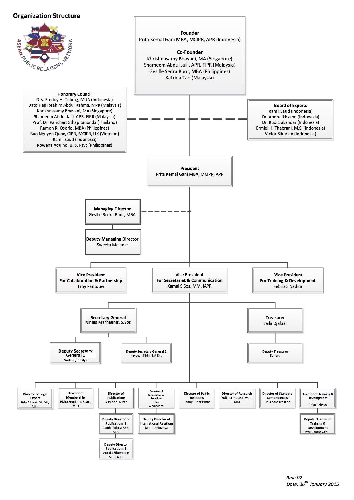 Organizational Structure APRN